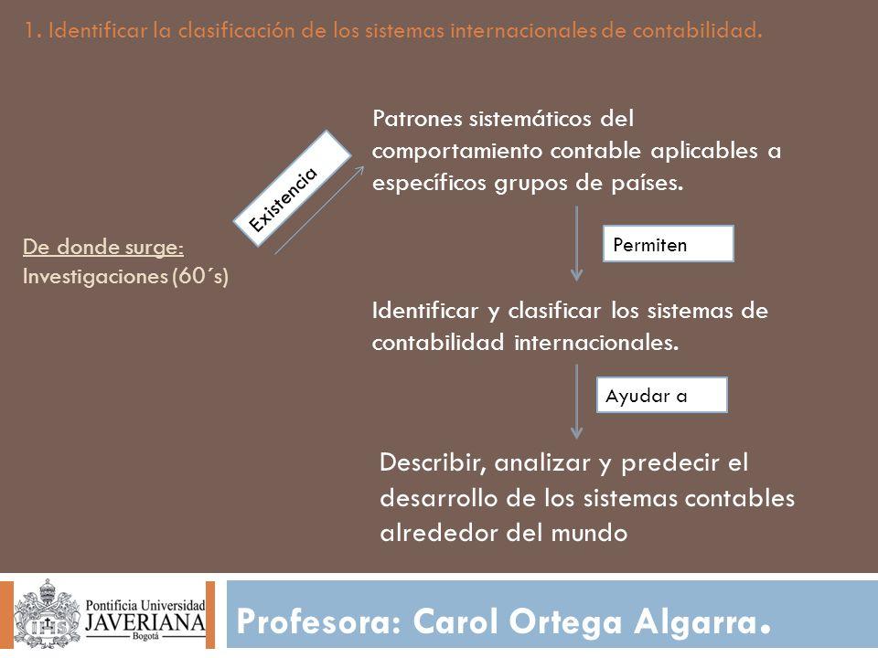 De donde surge: Investigaciones (60´s) Profesora: Carol Ortega Algarra. 1. Identificar la clasificación de los sistemas internacionales de contabilida