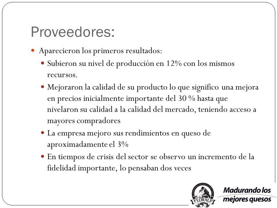 Proveedores: Aparecieron los primeros resultados: Subieron su nivel de producción en 12% con los mismos recursos. Mejoraron la calidad de su producto