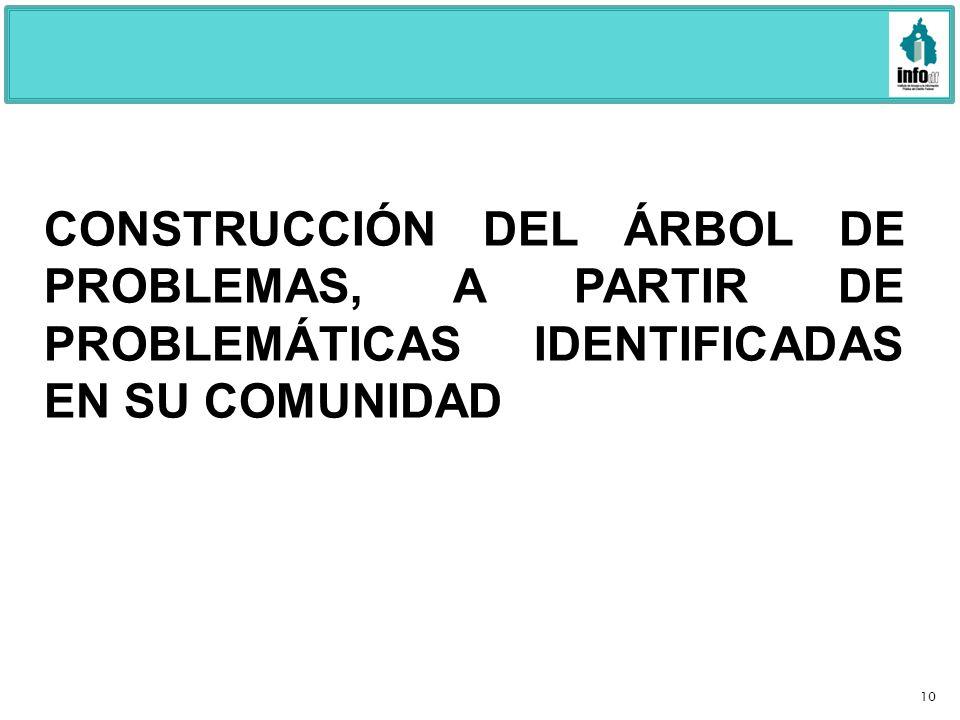 10 CONSTRUCCIÓN DEL ÁRBOL DE PROBLEMAS, A PARTIR DE PROBLEMÁTICAS IDENTIFICADAS EN SU COMUNIDAD
