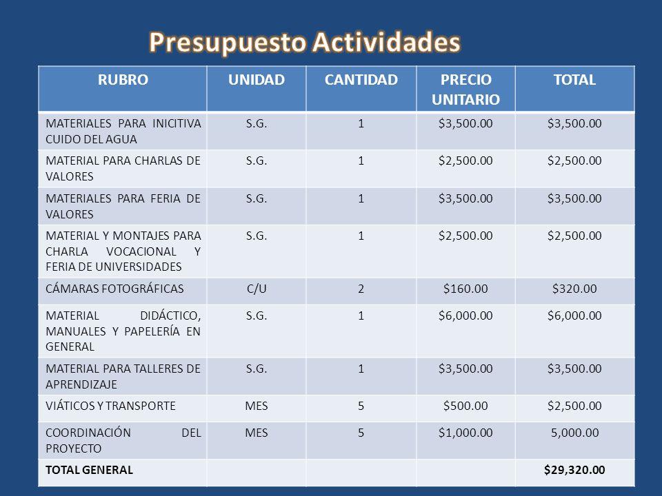 RUBROUNIDADCANTIDADPRECIO UNITARIO TOTAL MATERIALES PARA INICITIVA CUIDO DEL AGUA S.G.1$3,500.00 MATERIAL PARA CHARLAS DE VALORES S.G.1$2,500.00 MATERIALES PARA FERIA DE VALORES S.G.1$3,500.00 MATERIAL Y MONTAJES PARA CHARLA VOCACIONAL Y FERIA DE UNIVERSIDADES S.G.1$2,500.00 CÁMARAS FOTOGRÁFICASC/U2$160.00$320.00 MATERIAL DIDÁCTICO, MANUALES Y PAPELERÍA EN GENERAL S.G.1$6,000.00 MATERIAL PARA TALLERES DE APRENDIZAJE S.G.1$3,500.00 VIÁTICOS Y TRANSPORTEMES5$500.00$2,500.00 COORDINACIÓN DEL PROYECTO MES5$1,000.005,000.00 TOTAL GENERAL$29,320.00