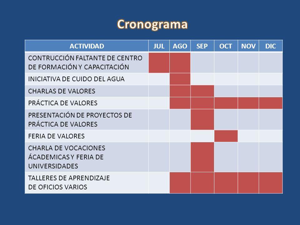 ACTIVIDADJULAGOSEPOCTNOVDIC CONTRUCCIÓN FALTANTE DE CENTRO DE FORMACIÓN Y CAPACITACIÓN INICIATIVA DE CUIDO DEL AGUA CHARLAS DE VALORES PRÁCTICA DE VALORES PRESENTACIÓN DE PROYECTOS DE PRÁCTICA DE VALORES FERIA DE VALORES CHARLA DE VOCACIONES ÁCADEMICAS Y FERIA DE UNIVERSIDADES TALLERES DE APRENDIZAJE DE OFICIOS VARIOS