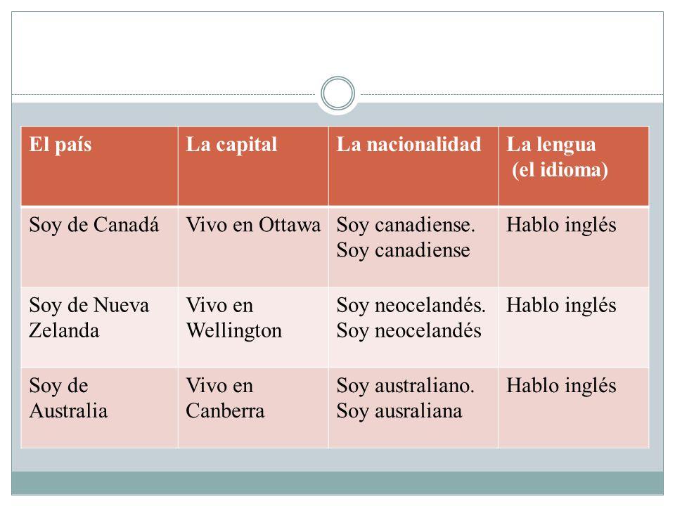 El paísLa capitalLa nacionalidadLa lengua (el idioma) Soy de CanadáVivo en OttawaSoy canadiense. Soy canadiense Hablo inglés Soy de Nueva Zelanda Vivo