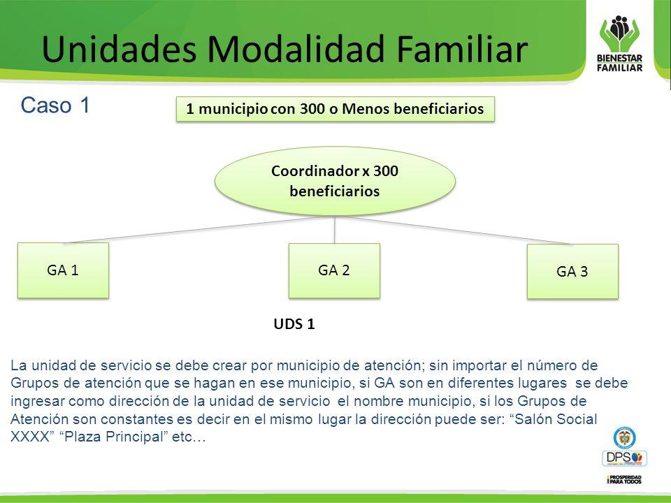 Unidades Modalidad Familiar Caso 1 La unidad de servicio se debe crear por municipio de atención; sin importar el número de Grupos de atención que se