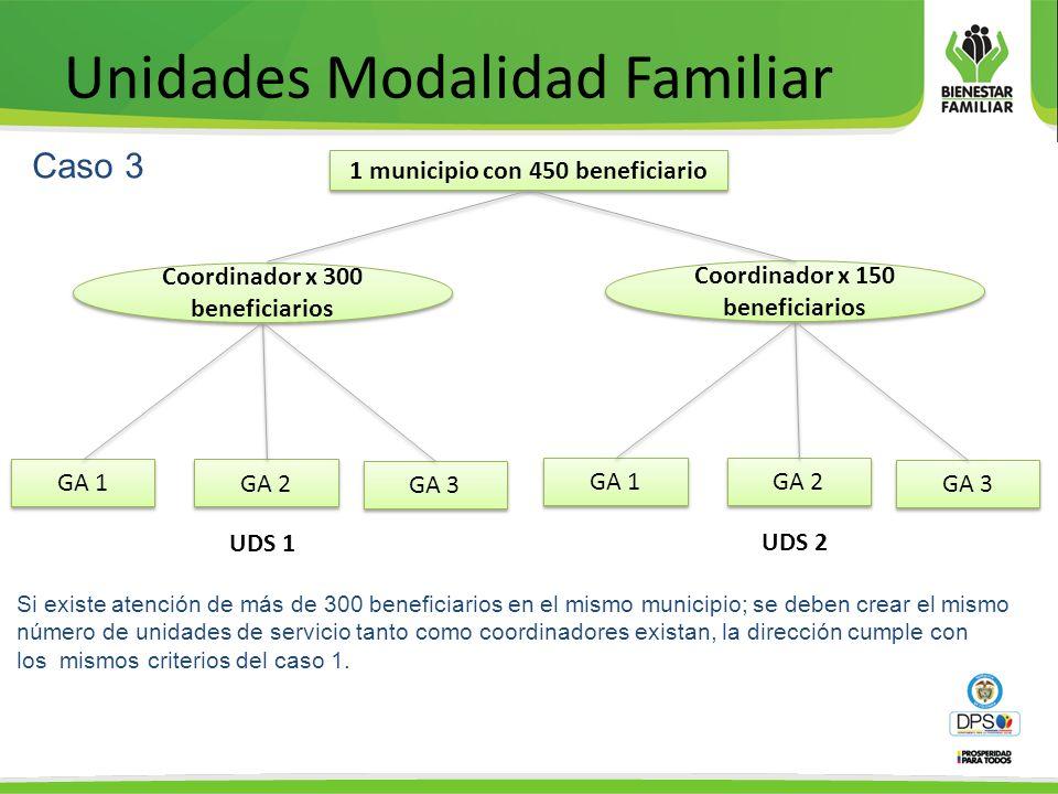 Unidades Modalidad Familiar Caso 3 Si existe atención de más de 300 beneficiarios en el mismo municipio; se deben crear el mismo número de unidades de servicio tanto como coordinadores existan, la dirección cumple con los mismos criterios del caso 1.
