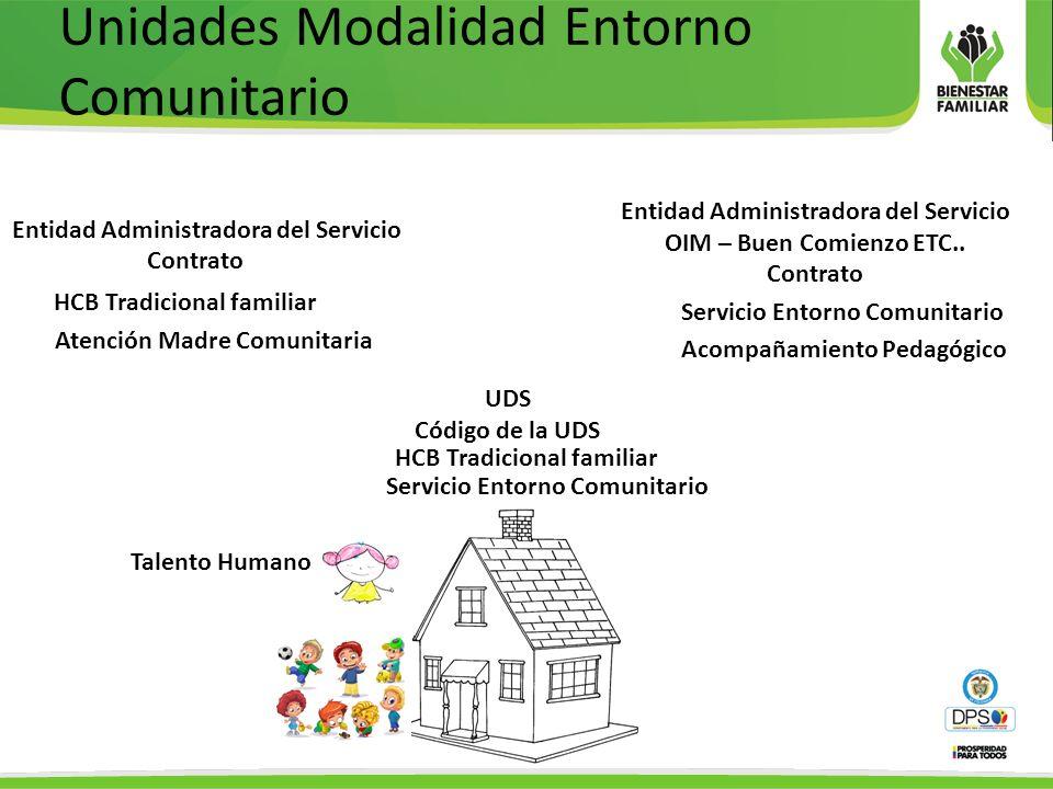 Unidades Modalidad Entorno Comunitario HCB Tradicional familiar Entidad Administradora del Servicio Contrato Entidad Administradora del Servicio OIM – Buen Comienzo ETC..
