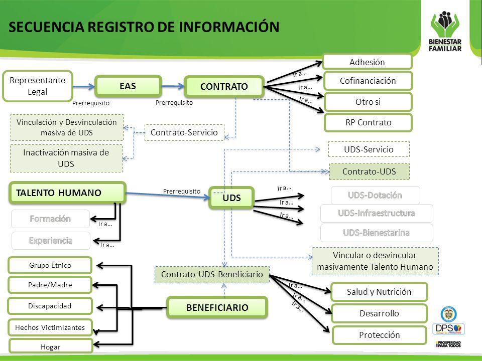 SECUENCIA REGISTRO DE INFORMACIÓN Representante Legal EAS CONTRATO Cofinanciación Otro si Contrato-Servicio UDS-Servicio Adhesión TALENTO HUMANO UDS V