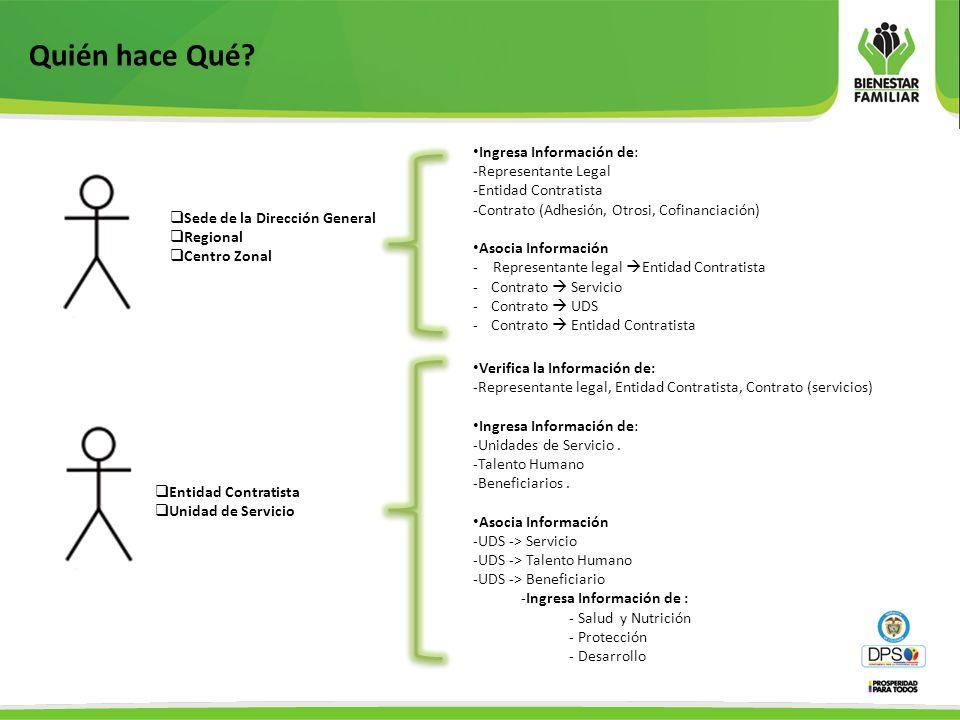 Ingresa Información de: -Representante Legal -Entidad Contratista -Contrato (Adhesión, Otrosi, Cofinanciación) Asocia Información - Representante lega