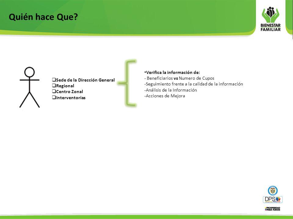 Verifica la información de: - Beneficiarios vs Numero de Cupos -Seguimiento frente a la calidad de la información -Análisis de la Información -Acciones de Mejora Sede de la Dirección General Regional Centro Zonal Interventorias Quién hace Que?