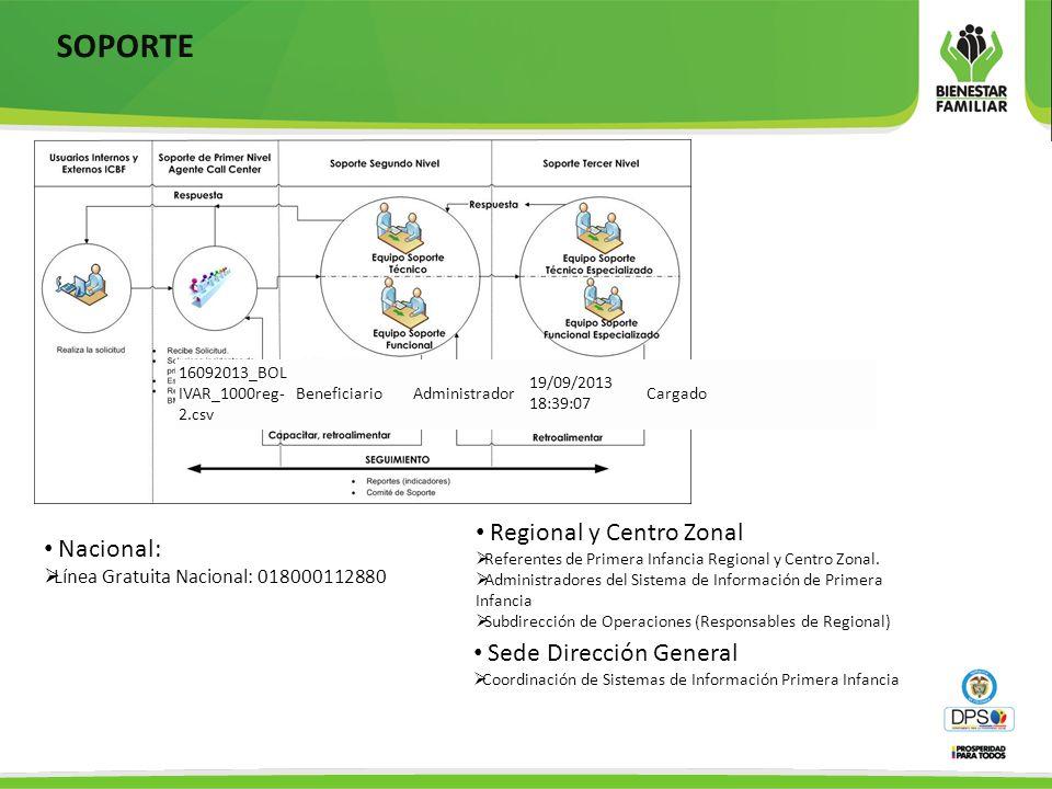SOPORTE Nacional: Línea Gratuita Nacional: 018000112880 Regional y Centro Zonal Referentes de Primera Infancia Regional y Centro Zonal. Administradore