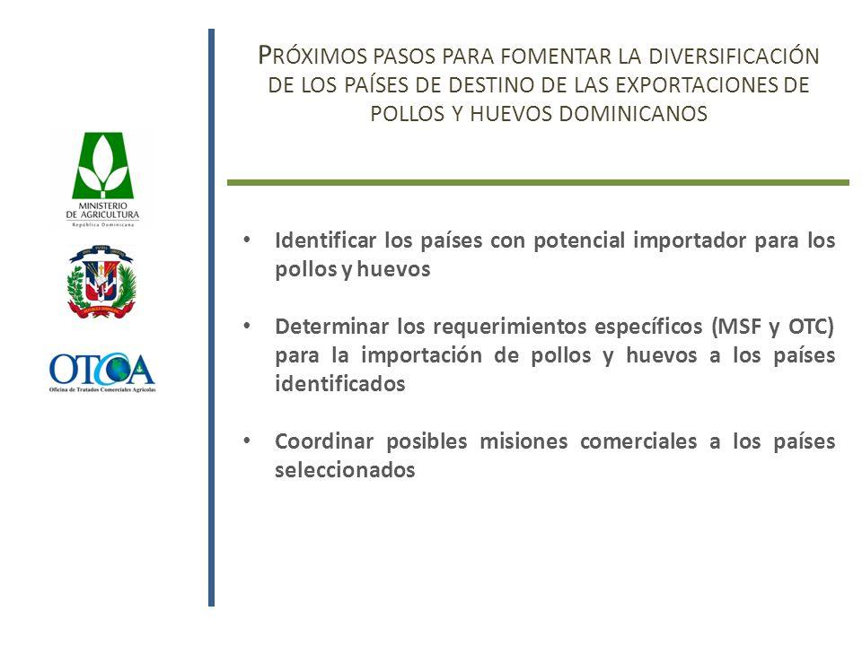 P RÓXIMOS PASOS PARA FOMENTAR LA DIVERSIFICACIÓN DE LOS PAÍSES DE DESTINO DE LAS EXPORTACIONES DE POLLOS Y HUEVOS DOMINICANOS Identificar los países con potencial importador para los pollos y huevos Determinar los requerimientos específicos (MSF y OTC) para la importación de pollos y huevos a los países identificados Coordinar posibles misiones comerciales a los países seleccionados