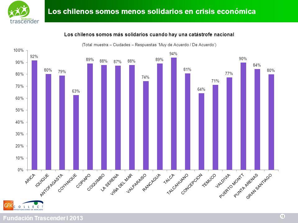 13 Fundación Trascender I 2013 Los chilenos somos menos solidarios en crisis económica 13 Los chilenos somos más solidarios cuando hay una catástrofe