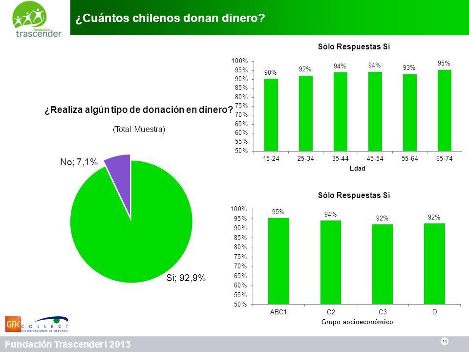 14 Fundación Trascender I 2013 ¿Cuántos chilenos donan dinero? 14 ¿Realiza algún tipo de donación en dinero? (Total Muestra) Sólo Respuestas Si