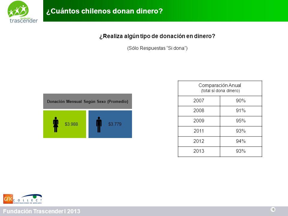 15 Fundación Trascender I 2013 ¿Cuántos chilenos donan dinero? 15 Donación Mensual Según Sexo (Promedio) $3.779 $3.988 ¿Realiza algún tipo de donación