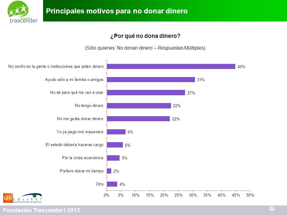 17 Fundación Trascender I 2013 Principales motivos para no donar dinero 17 ¿Por qué no dona dinero? (Sólo quienes No donan dinero – Respuestas Múltipl