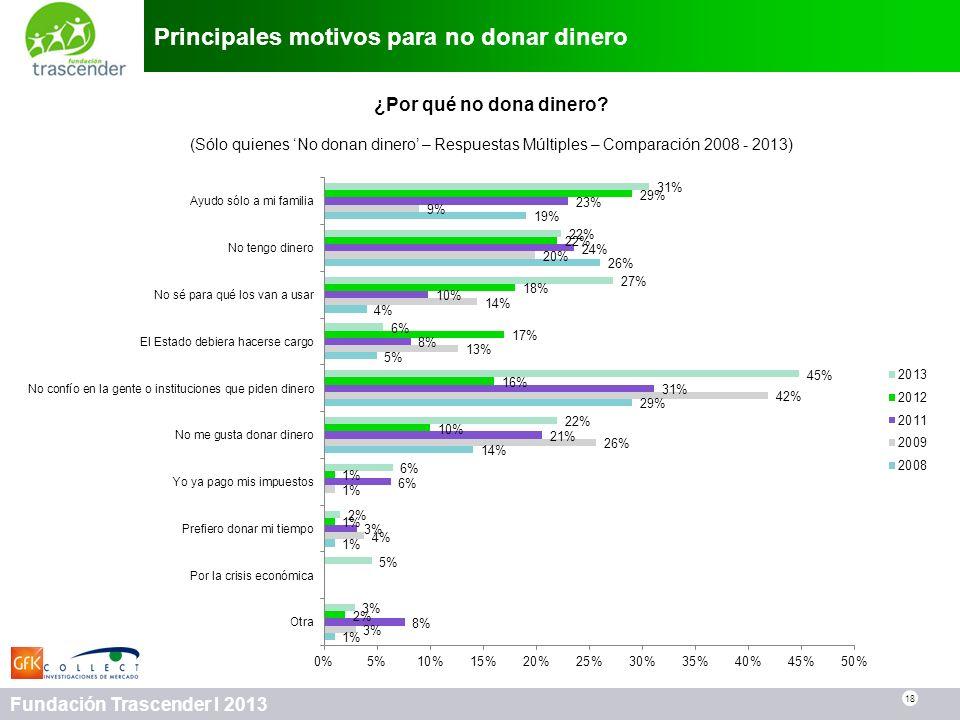 18 Fundación Trascender I 2013 Principales motivos para no donar dinero 18 ¿Por qué no dona dinero? (Sólo quienes No donan dinero – Respuestas Múltipl