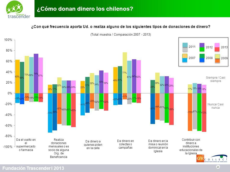 23 Fundación Trascender I 2013 ¿Cómo donan dinero los chilenos? 23 ¿Con qué frecuencia aporta Ud. o realiza alguno de los siguientes tipos de donacion