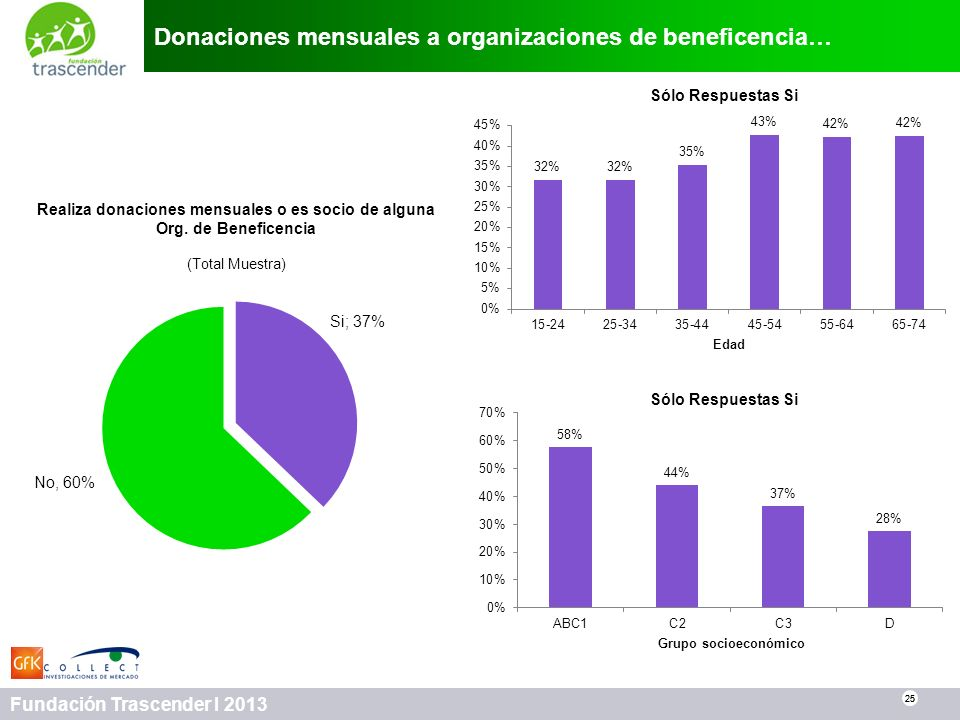 25 Fundación Trascender I 2013 Donaciones mensuales a organizaciones de beneficencia… 25 Realiza donaciones mensuales o es socio de alguna Org. de Ben