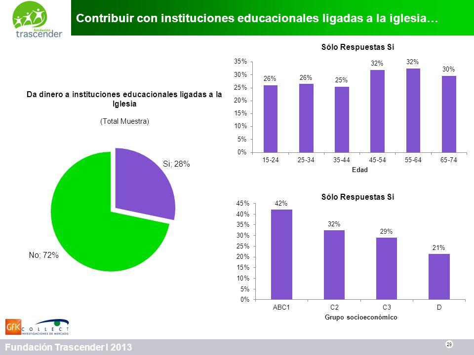 29 Fundación Trascender I 2013 Contribuir con instituciones educacionales ligadas a la iglesia… 29 Da dinero a instituciones educacionales ligadas a l