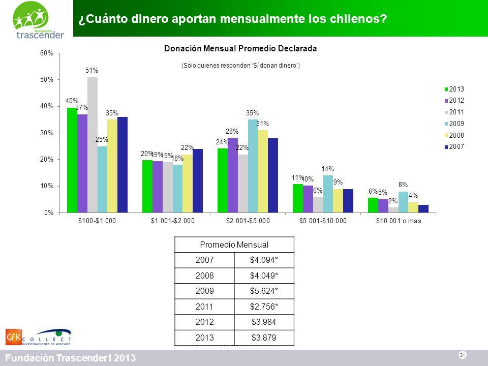 31 Fundación Trascender I 2013 ¿Cuánto dinero aportan mensualmente los chilenos? 31 Donación Mensual Promedio Declarada (Sólo quienes responden Sí don