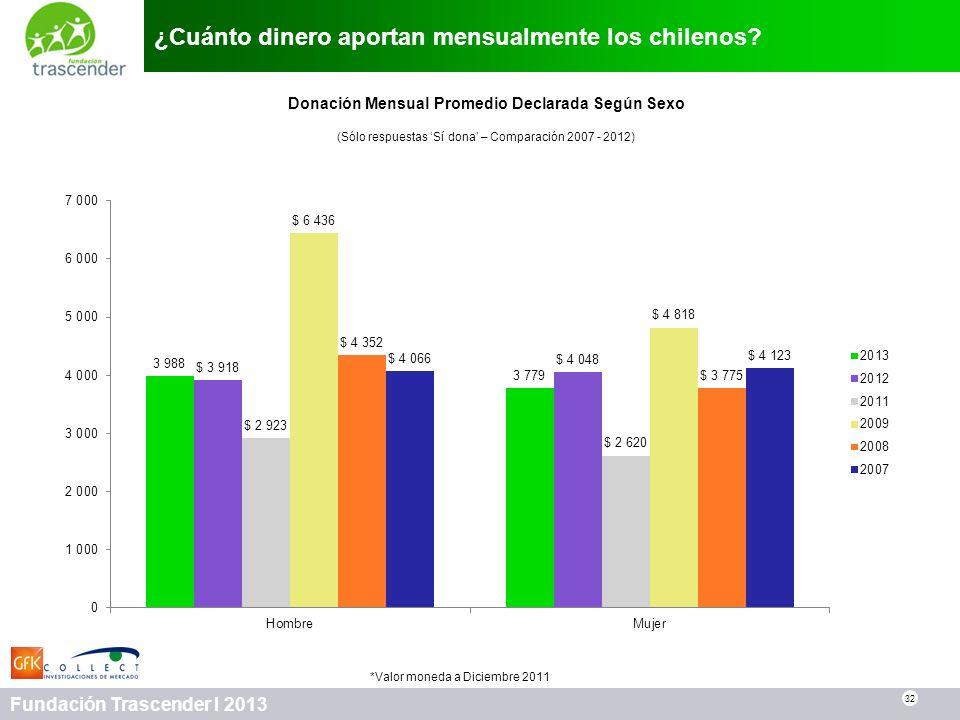 32 Fundación Trascender I 2013 ¿Cuánto dinero aportan mensualmente los chilenos? Donación Mensual Promedio Declarada Según Sexo (Sólo respuestas Sí do