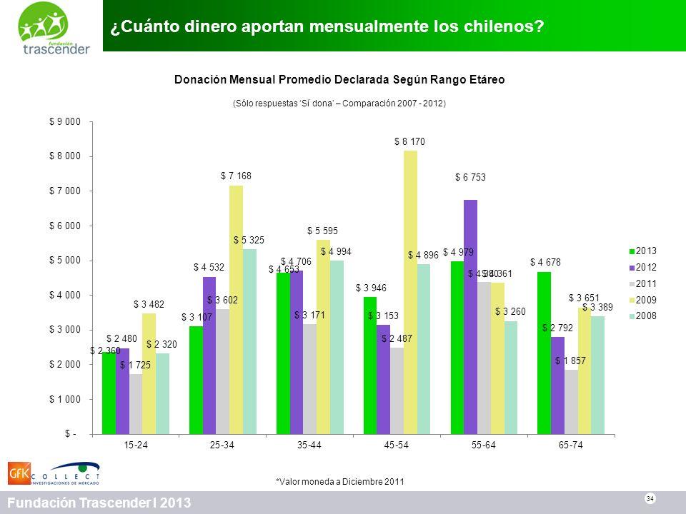34 Fundación Trascender I 2013 ¿Cuánto dinero aportan mensualmente los chilenos? 34 Donación Mensual Promedio Declarada Según Rango Etáreo (Sólo respu