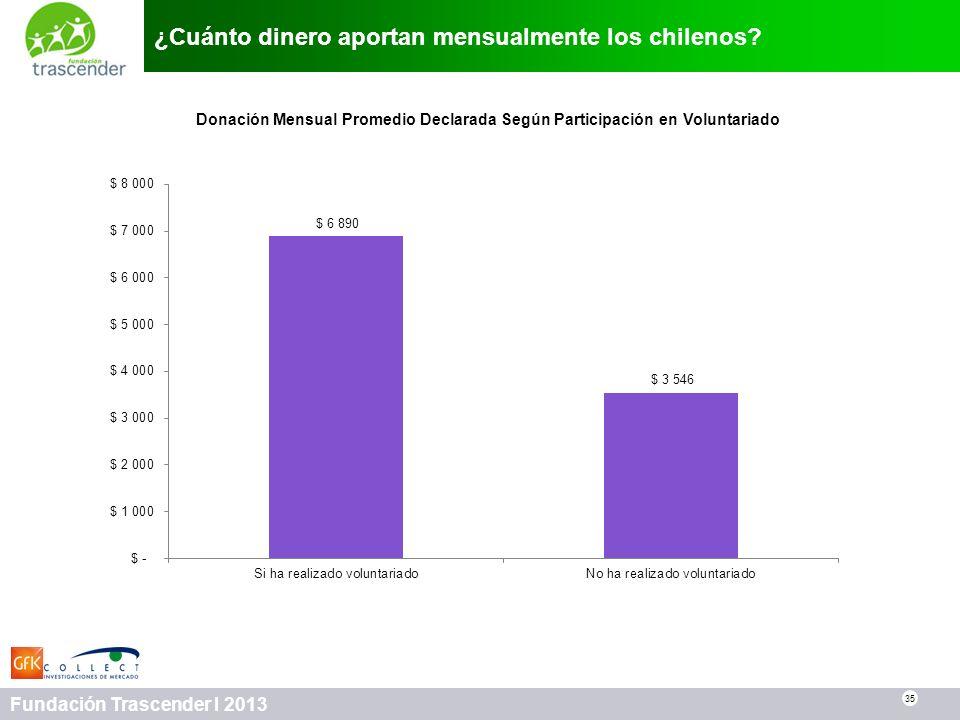 35 Fundación Trascender I 2013 ¿Cuánto dinero aportan mensualmente los chilenos? 35 Donación Mensual Promedio Declarada Según Participación en Volunta