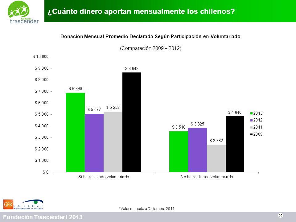 36 Fundación Trascender I 2013 ¿Cuánto dinero aportan mensualmente los chilenos? 36 Donación Mensual Promedio Declarada Según Participación en Volunta