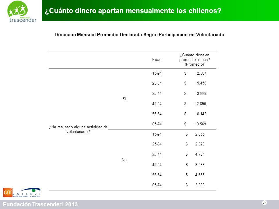 37 Fundación Trascender I 2013 ¿Cuánto dinero aportan mensualmente los chilenos? 37 Edad ¿Cuánto dona en promedio al mes? (Promedio) ¿Ha realizado alg