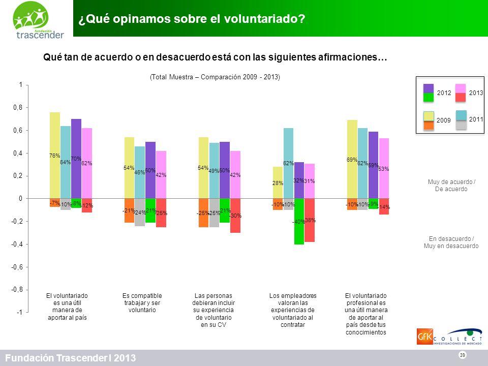 39 Fundación Trascender I 2013 ¿Qué opinamos sobre el voluntariado? 39 Qué tan de acuerdo o en desacuerdo está con las siguientes afirmaciones… (Total