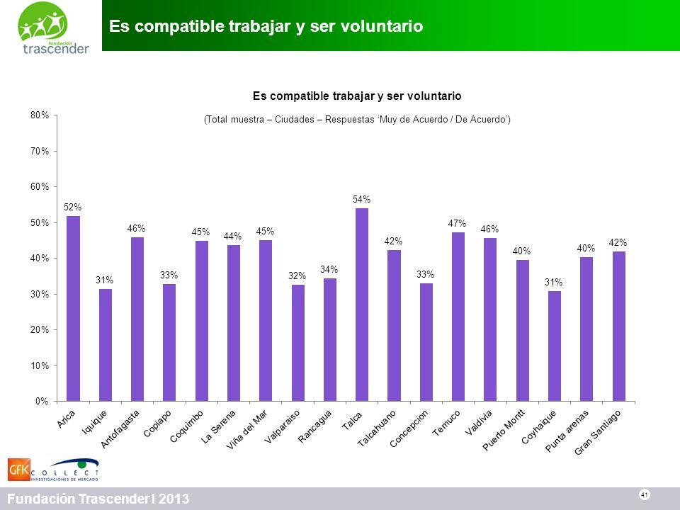41 Fundación Trascender I 2013 Es compatible trabajar y ser voluntario 41 Es compatible trabajar y ser voluntario (Total muestra – Ciudades – Respuest