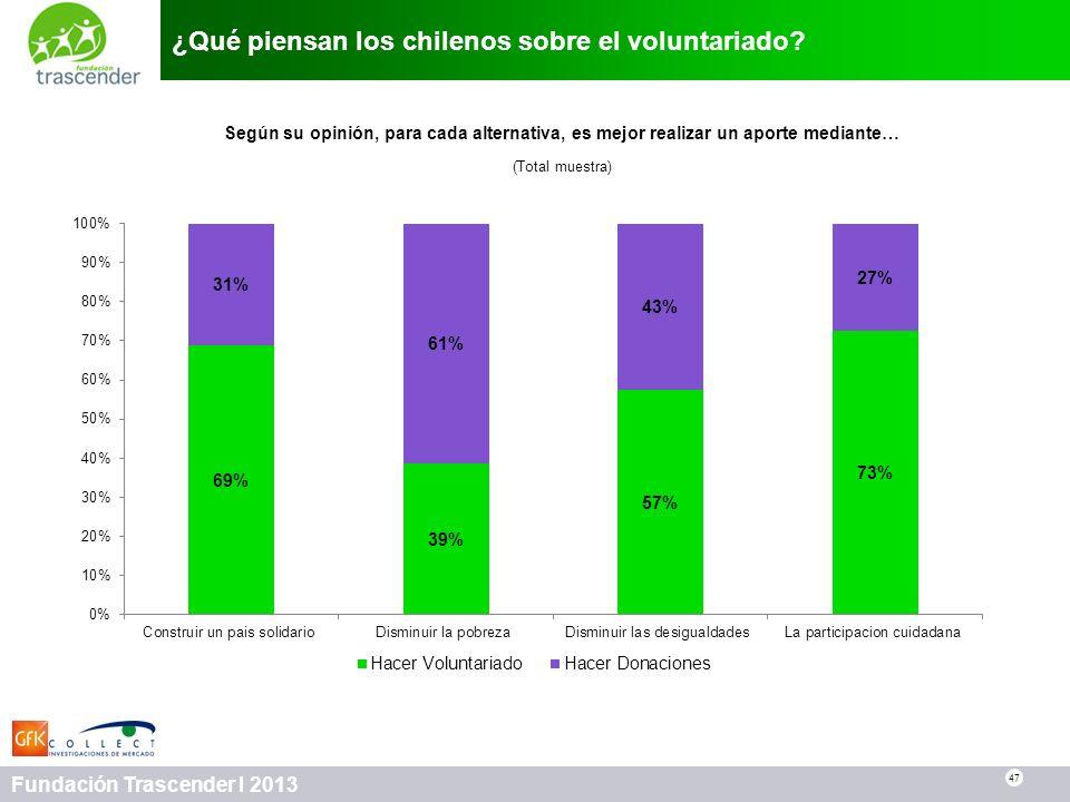 47 Fundación Trascender I 2013 ¿Qué piensan los chilenos sobre el voluntariado? 47 Según su opinión, para cada alternativa, es mejor realizar un aport
