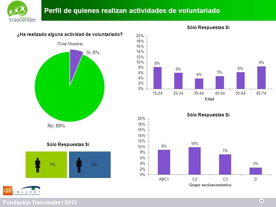 49 Fundación Trascender I 2013 Perfil de quienes realizan actividades de voluntariado 49 ¿Ha realizado alguna actividad de voluntariado? (Total Muestr