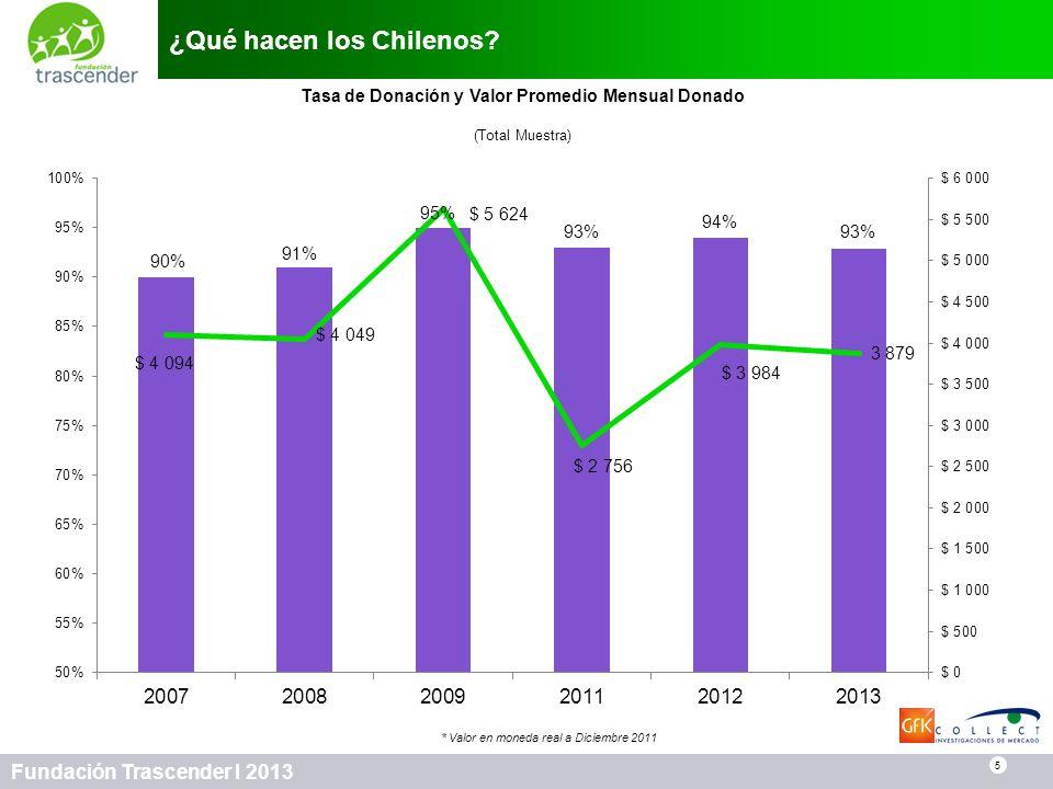 5 Fundación Trascender I 2013 ¿Qué hacen los Chilenos? * Valor en moneda real a Diciembre 2011 Tasa de Donación y Valor Promedio Mensual Donado (Total