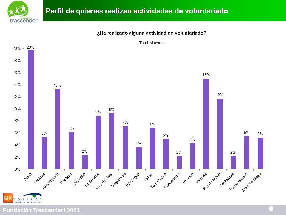 50 Fundación Trascender I 2013 Perfil de quienes realizan actividades de voluntariado ¿Ha realizado alguna actividad de voluntariado? (Total Muestra)