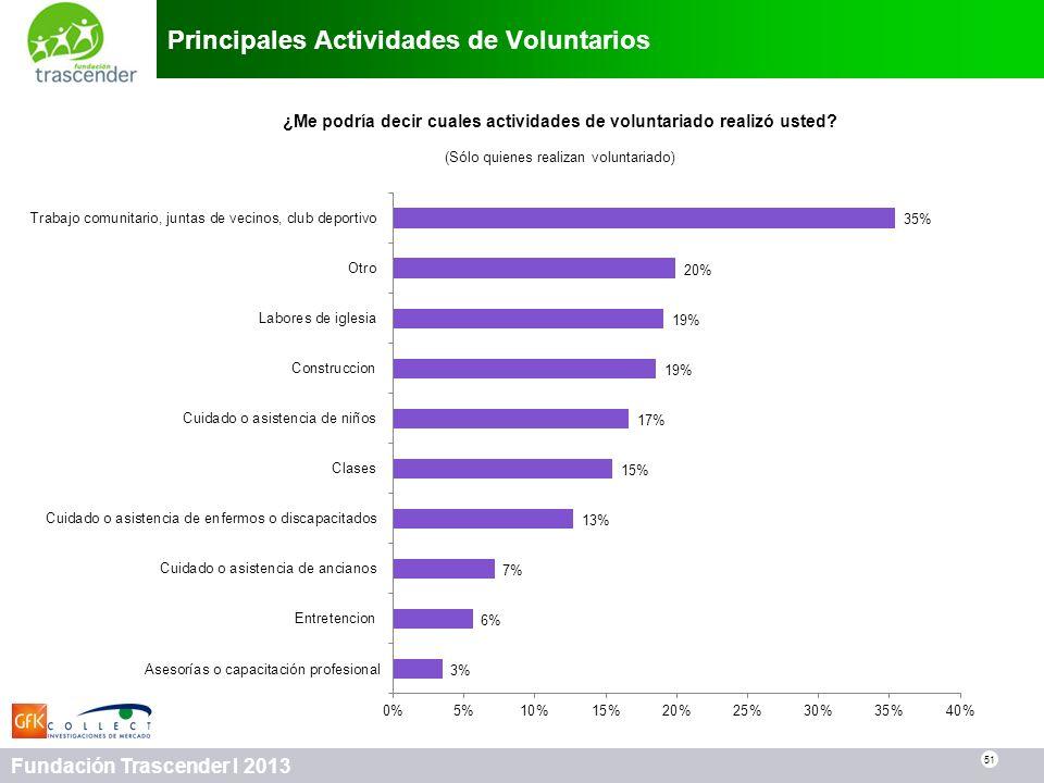 51 Fundación Trascender I 2013 Principales Actividades de Voluntarios 51 ¿Me podría decir cuales actividades de voluntariado realizó usted? (Sólo quie
