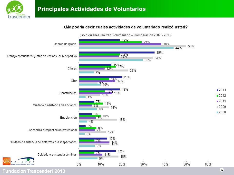 52 Fundación Trascender I 2013 Principales Actividades de Voluntarios 52 ¿Me podría decir cuales actividades de voluntariado realizó usted? (Sólo quie