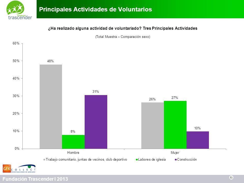 53 Fundación Trascender I 2013 Principales Actividades de Voluntarios 53 ¿Ha realizado alguna actividad de voluntariado? Tres Principales Actividades