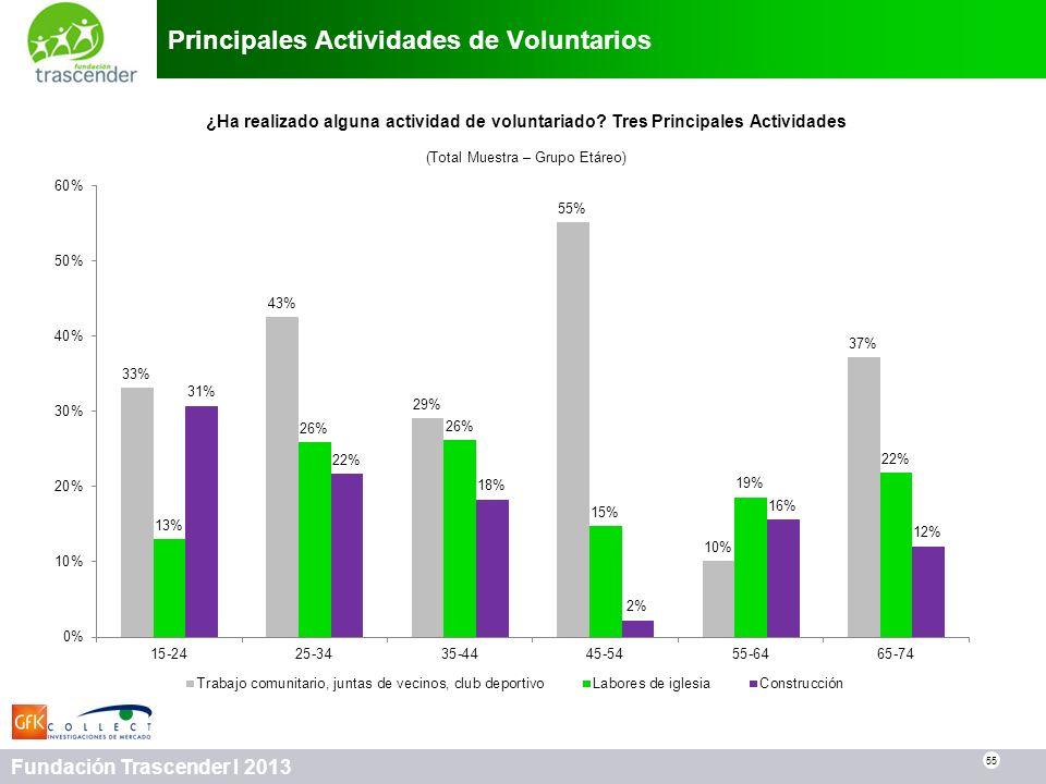 55 Fundación Trascender I 2013 Principales Actividades de Voluntarios 55 ¿Ha realizado alguna actividad de voluntariado? Tres Principales Actividades