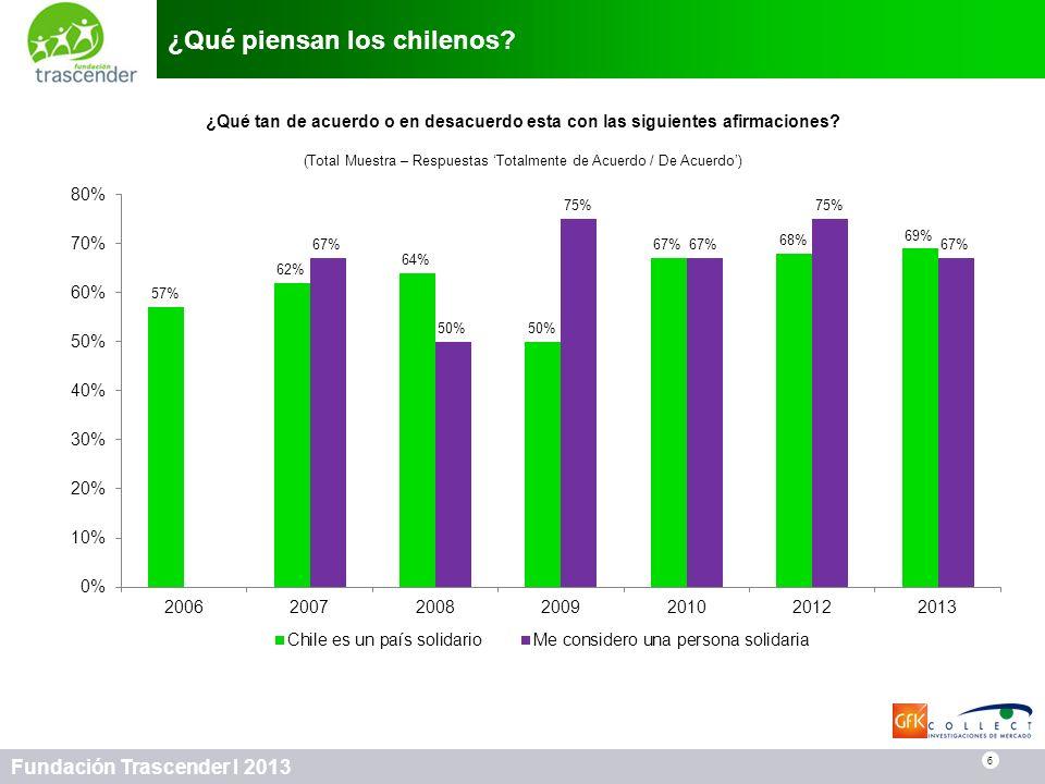 6 Fundación Trascender I 2013 ¿Qué piensan los chilenos? 6 ¿Qué tan de acuerdo o en desacuerdo esta con las siguientes afirmaciones? (Total Muestra –