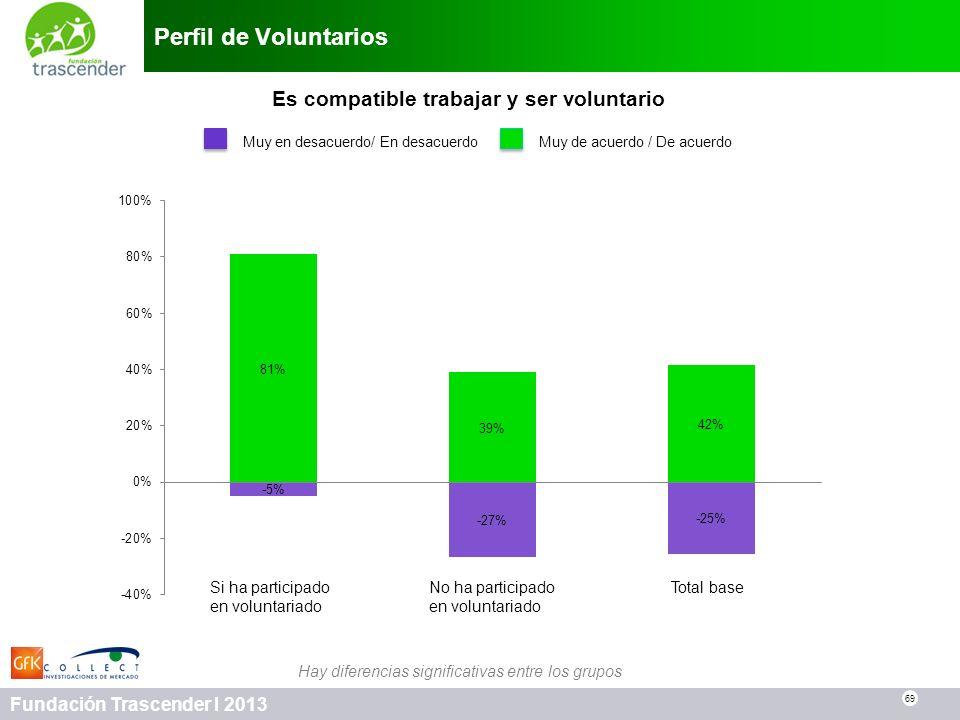 69 Fundación Trascender I 2013 Perfil de Voluntarios 69 Es compatible trabajar y ser voluntario Muy en desacuerdo/ En desacuerdo Muy de acuerdo / De a
