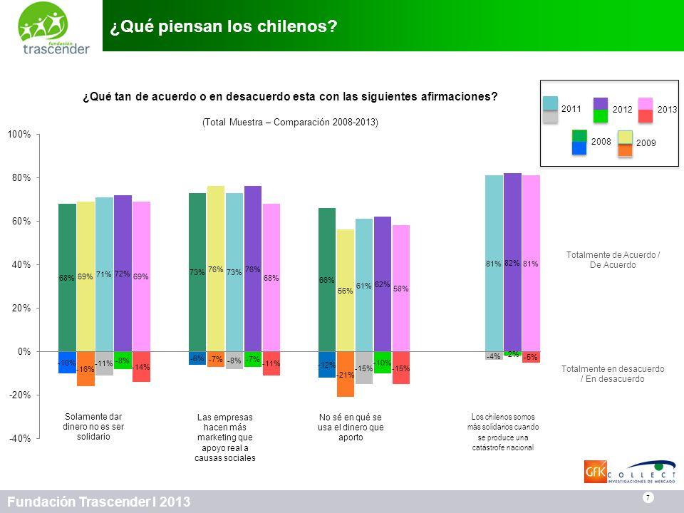 7 Fundación Trascender I 2013 ¿Qué piensan los chilenos? 7 Totalmente de Acuerdo / De Acuerdo Totalmente en desacuerdo / En desacuerdo Solamente dar d