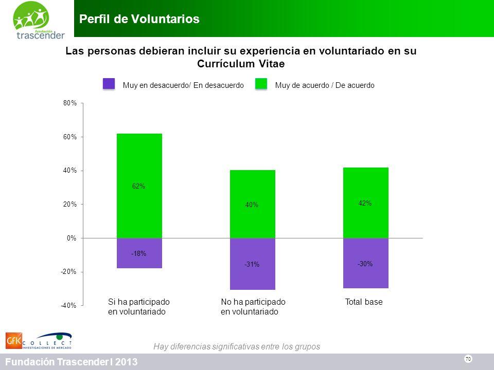 70 Fundación Trascender I 2013 Perfil de Voluntarios 70 Las personas debieran incluir su experiencia en voluntariado en su Currículum Vitae Muy en des