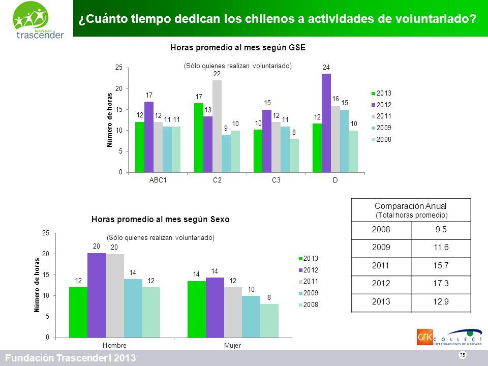 75 Fundación Trascender I 2013 ¿Cuánto tiempo dedican los chilenos a actividades de voluntariado? 75 Horas promedio al mes según GSE (Sólo quienes rea