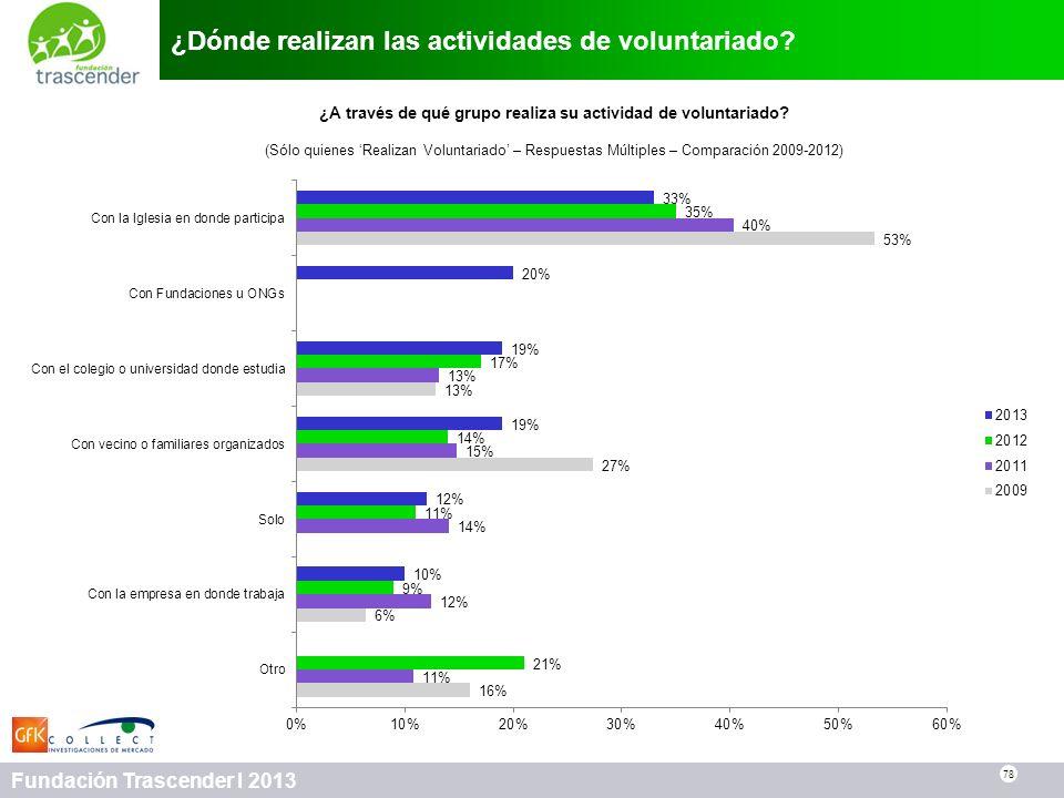 78 Fundación Trascender I 2013 ¿Dónde realizan las actividades de voluntariado? 78 ¿A través de qué grupo realiza su actividad de voluntariado? (Sólo