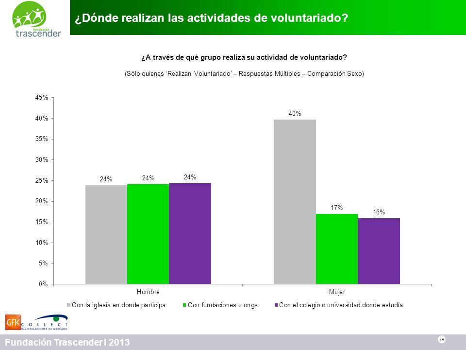 79 Fundación Trascender I 2013 ¿Dónde realizan las actividades de voluntariado? 79 ¿A través de qué grupo realiza su actividad de voluntariado? (Sólo