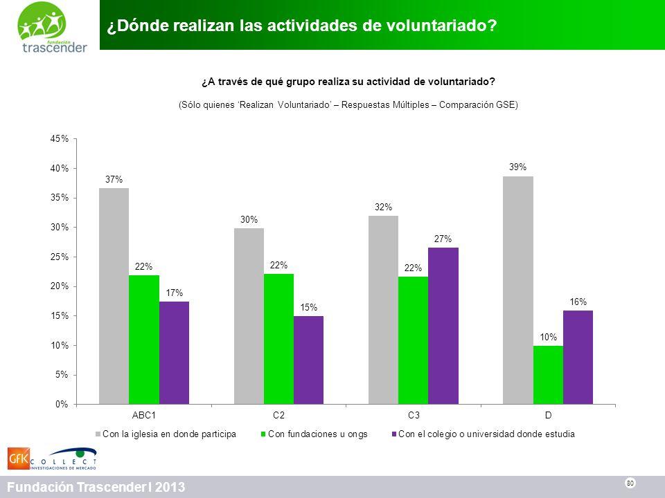 80 Fundación Trascender I 2013 ¿Dónde realizan las actividades de voluntariado? 80 ¿A través de qué grupo realiza su actividad de voluntariado? (Sólo