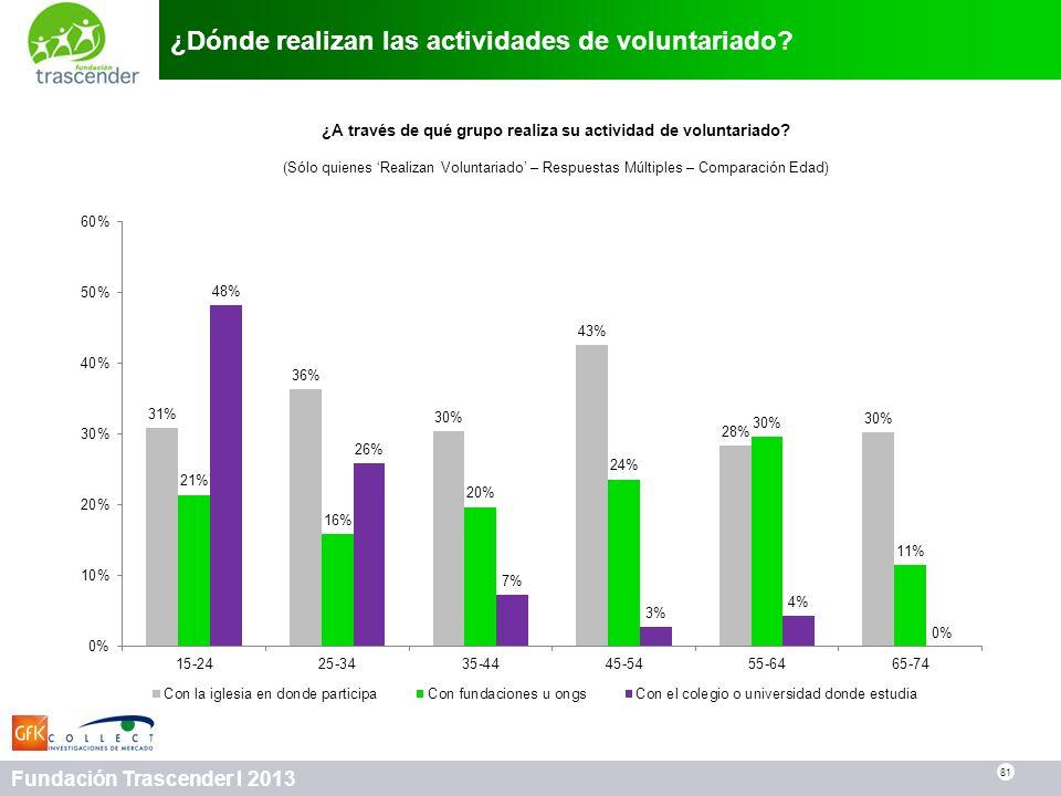 81 Fundación Trascender I 2013 ¿Dónde realizan las actividades de voluntariado? 81 ¿A través de qué grupo realiza su actividad de voluntariado? (Sólo