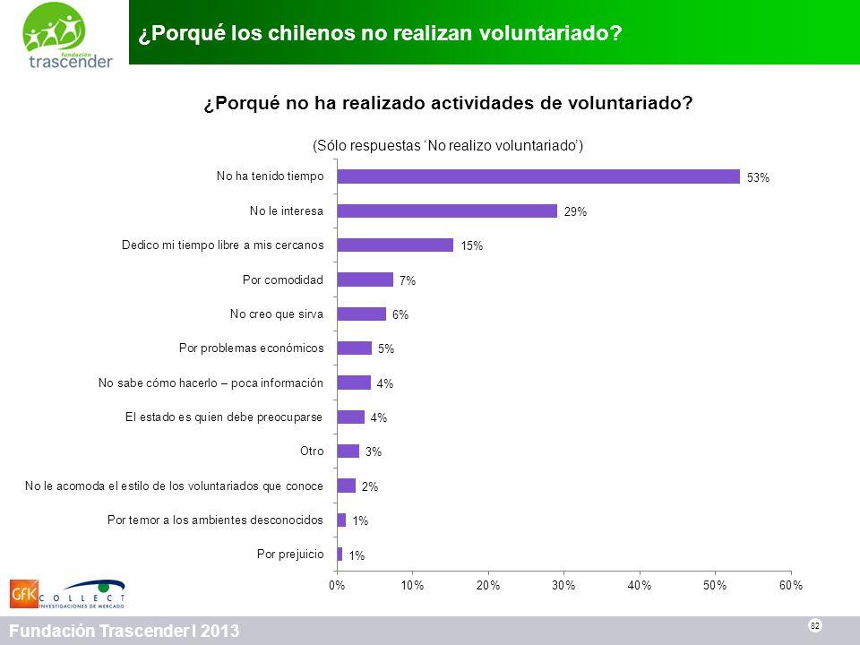 82 Fundación Trascender I 2013 ¿Porqué los chilenos no realizan voluntariado? 82 ¿Porqué no ha realizado actividades de voluntariado? (Sólo respuestas