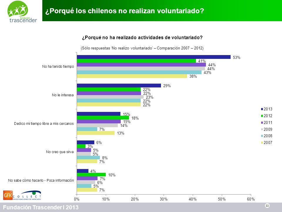 83 Fundación Trascender I 2013 ¿Porqué los chilenos no realizan voluntariado? 83 ¿Porqué no ha realizado actividades de voluntariado? (Sólo respuestas