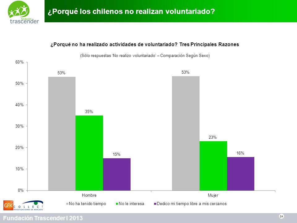 84 Fundación Trascender I 2013 ¿Porqué los chilenos no realizan voluntariado? 84 ¿Porqué no ha realizado actividades de voluntariado? Tres Principales